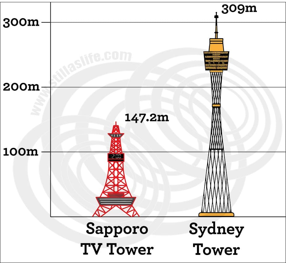 Sapporo TV Tower vs Sydney Tower